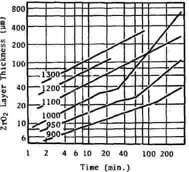 ジルコン酸化膜厚増