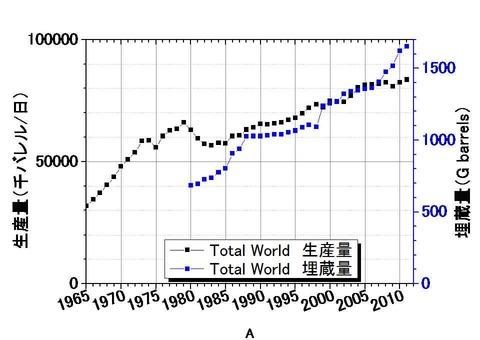 世界の原油生産量&埋蔵量