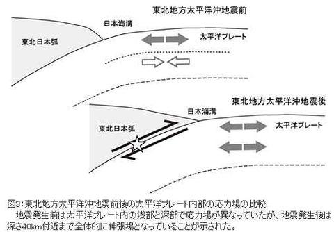 太平洋プレート内応力の変化