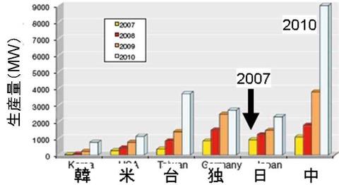 国別太陽電池生産量