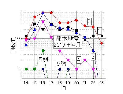 震度別地震の回数-3