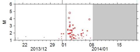 スロー地震誘発地震2014-1