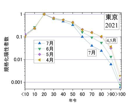 規格化年齢別陽性者数4-7月、東京2021