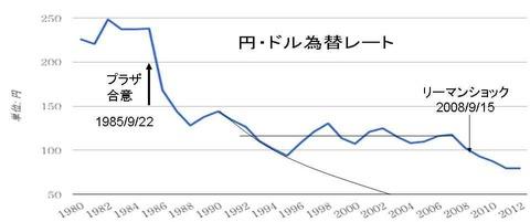 円ドル・為替レート推移