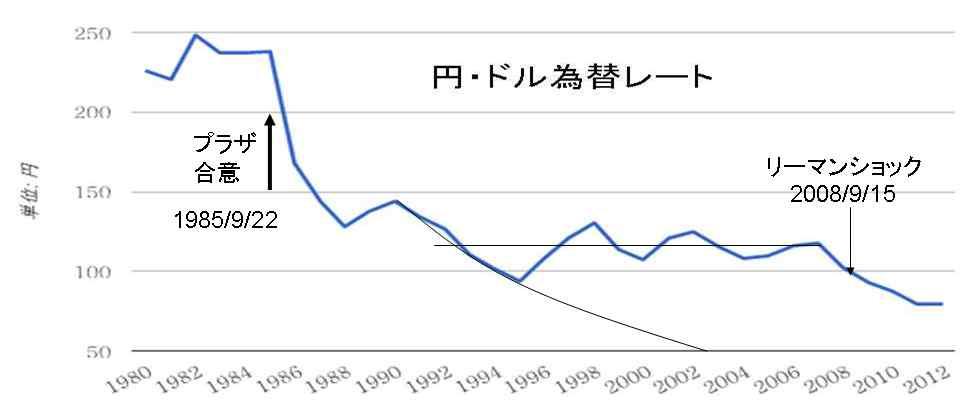 為替 相場 円 ドル