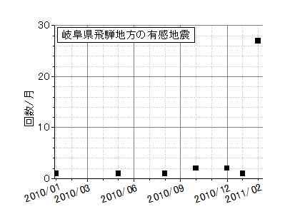 飛騨地方の地震2010年