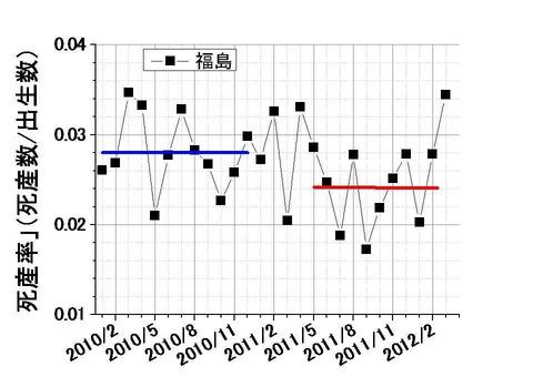 福島県の死産率の推移