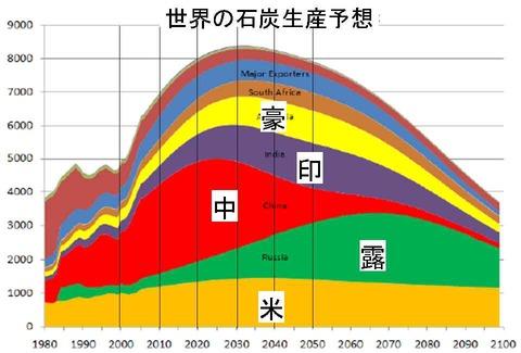 世界の石炭生産予想
