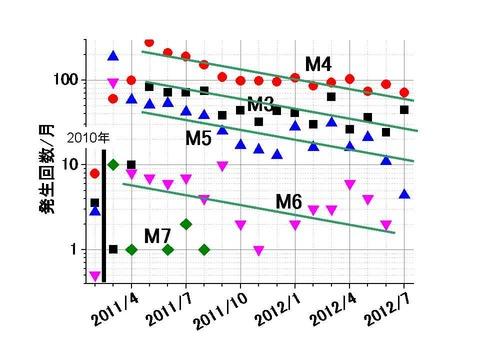 マグニチュード別地震数の経時変化-12-7迄