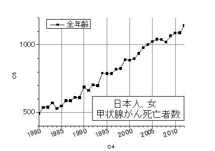 日本女甲状腺ガン死亡率推移2012年まで
