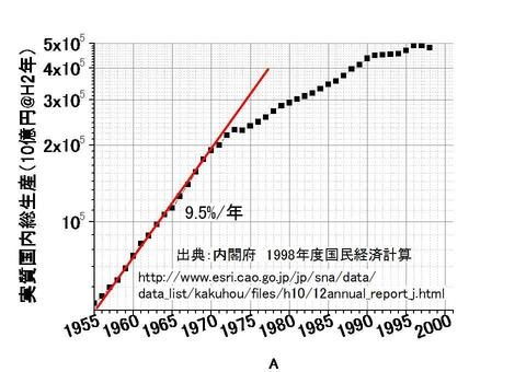 日本の国内総生産1955-