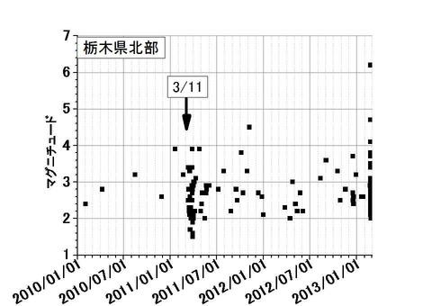 栃木県北部地震2年の状況