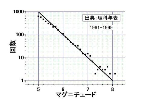 マグニチュード対回数(理科年表)