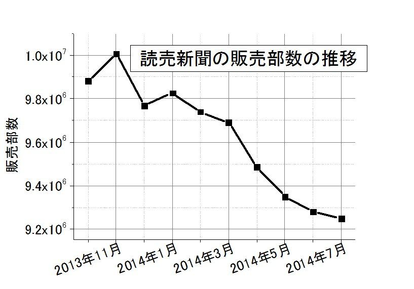 推移 発行 朝日 新聞 部数