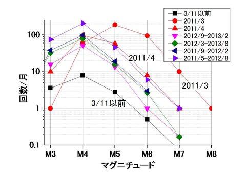 余震マグニチュード分布の推移