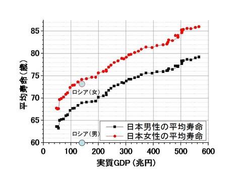 日本のGDP対平均寿命