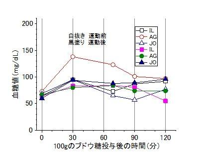 筋トレ効果血糖値-1