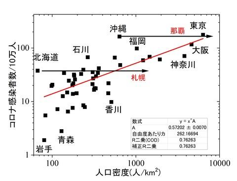 都道府県毎人口密度対10万人あたりコロナ感染者