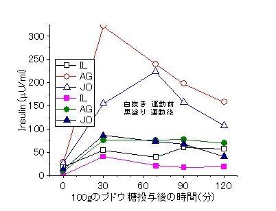 筋トレ効果インスリン-1