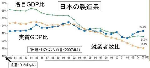 日本の製造業の比率