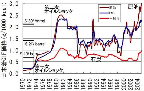 オイルショックと原油価格