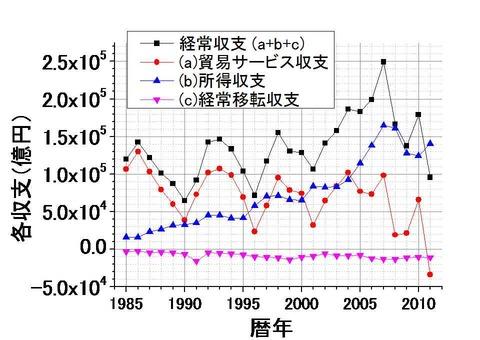 国際収支の推移
