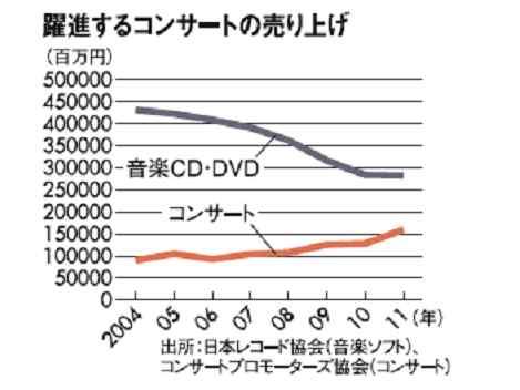 CD・DVDとコンサートの売上げの推移