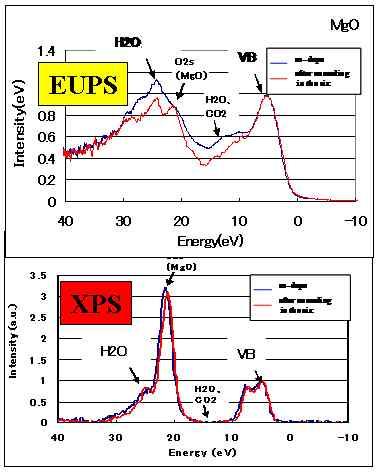 EUPS vs XPS