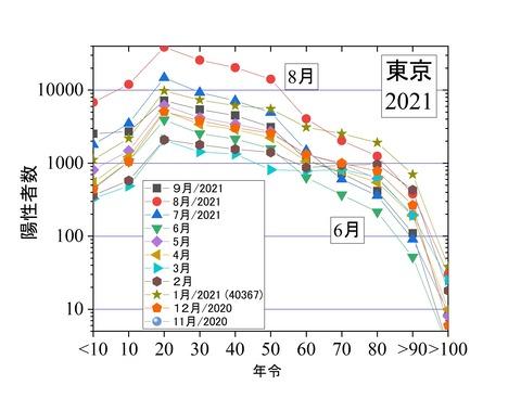 年齢別陽性者数推移、東京2021