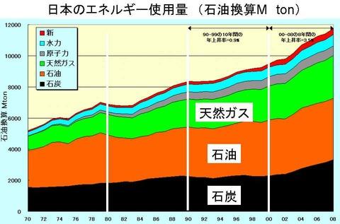 日本のエネルギー使用量