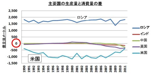 天然ガス生産量と消費量の差