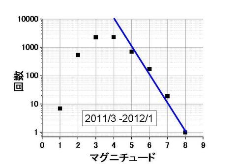 マグニチュード対回数(2012年)