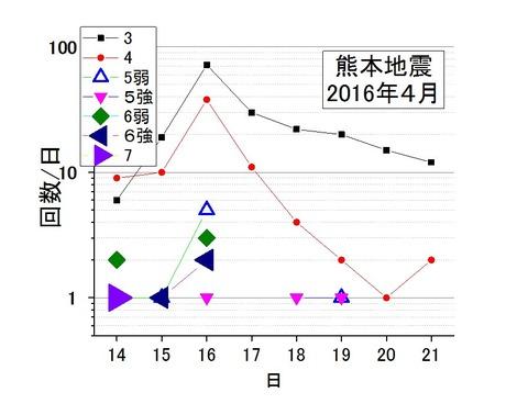 震度別地震の回数-2