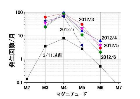 12-7迄のマグニチュード分布