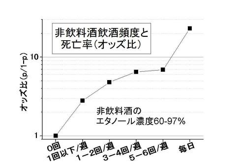 工業用アルコール飲酒頻度とオッズ比