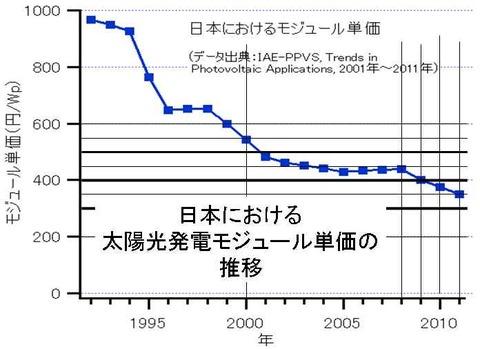 日本に於けるモジュール単価の推移