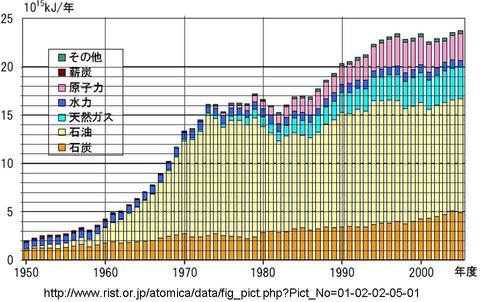 日本のエネルギー消費量1950-