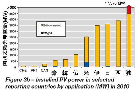 国別太陽光発電量