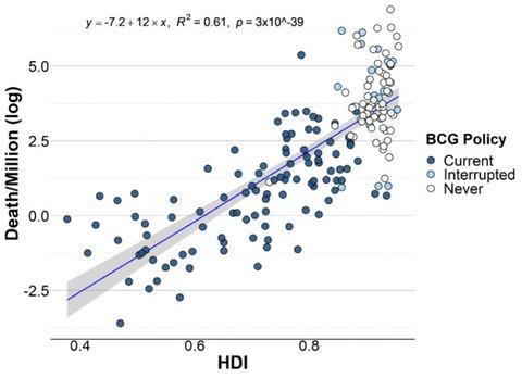 HDIとコロナ死亡率の相関