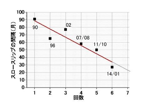 房総沖スロー地震の間隔の推移