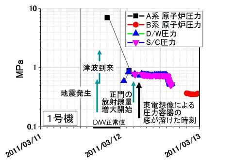 地震直後の1号機圧力変化