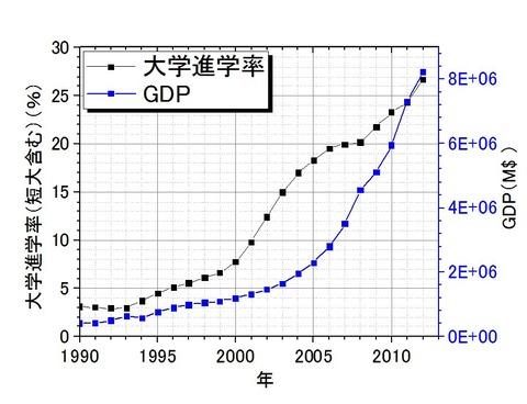 大学進学率とGDP