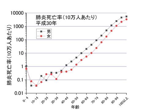 肺炎死亡率年齢依存