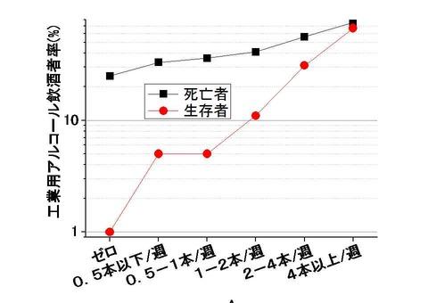 飲料用酒飲酒量と工業用アルコール飲酒者比率