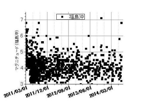 福島県沖地震の推移140712
