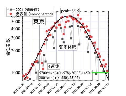 東京中期予報評価09-15