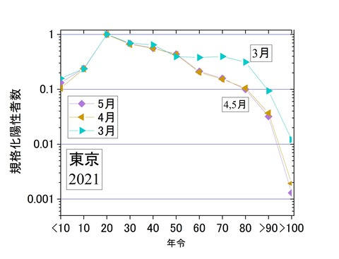 規格化年齢別陽性者数3-5月、東京2021