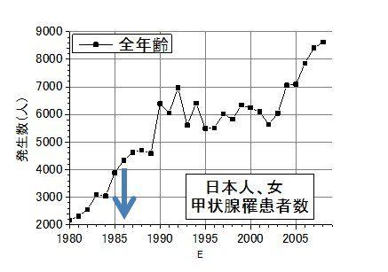日本女甲状腺ガン発症数推移2008年まで