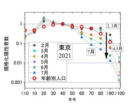 規格化年齢別陽性者数2-7月、東京2021