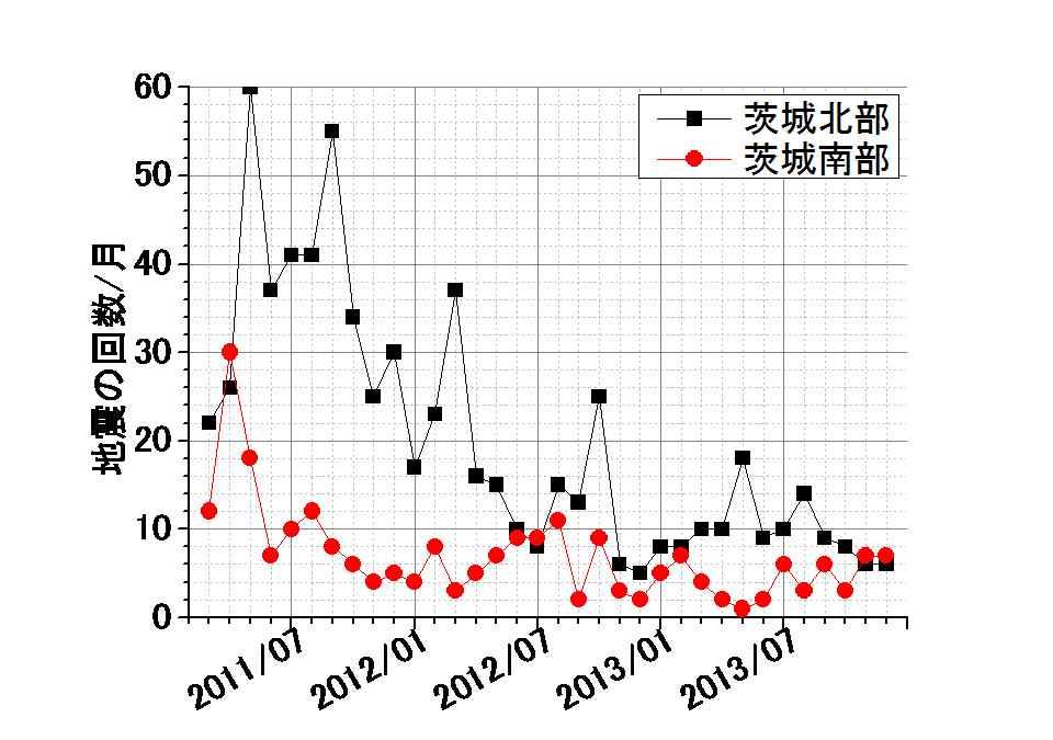 最近 地震 が 多い 茨城